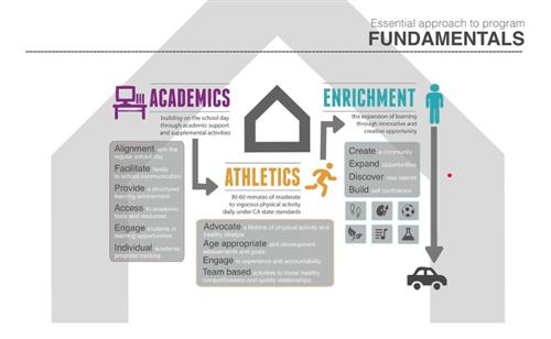 Essential Approach to Program Fundamentals